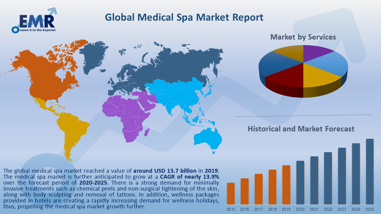 Global Medical Spa Market Report and Forecast 2020-2025