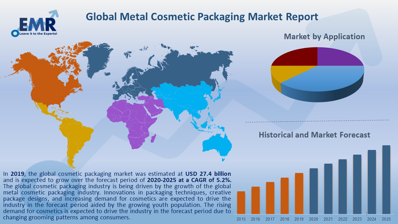 Global Metal Cosmetic Packaging Market Report and Forecast 2020-2025