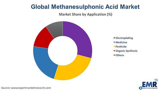 Methanesulphonic Acid Market by Application