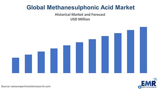Methanesulphonic Acid Market