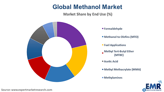 Methanol Market by End Use