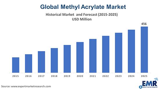 Methyl Acrylate Market