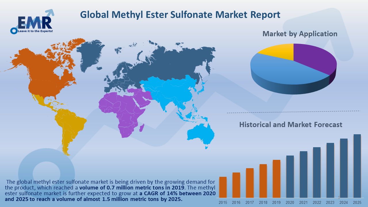 Global Methyl Ester Sulfonate Market Report and Forecast 2020-2025