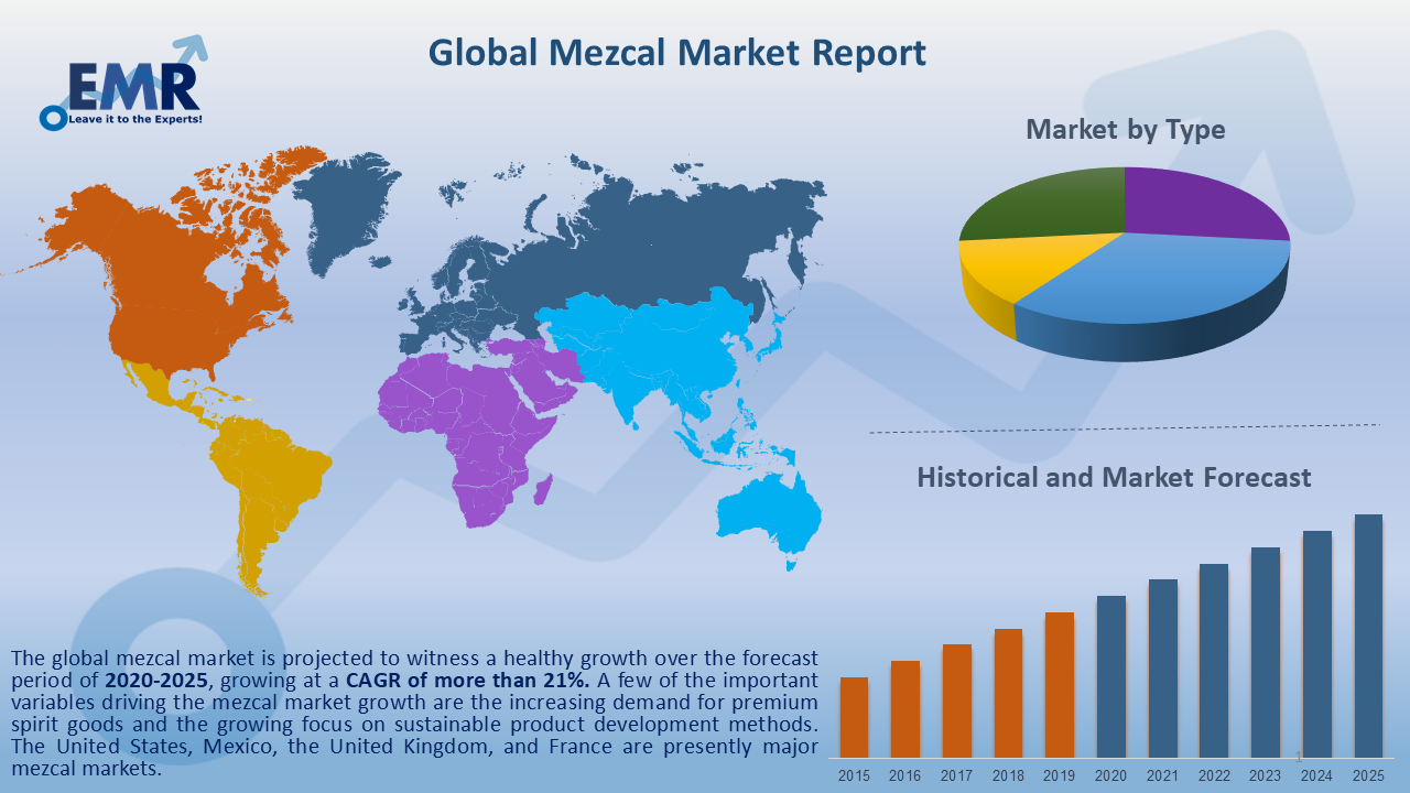 Global Mezcal Market Report and Forecast 2020-2025