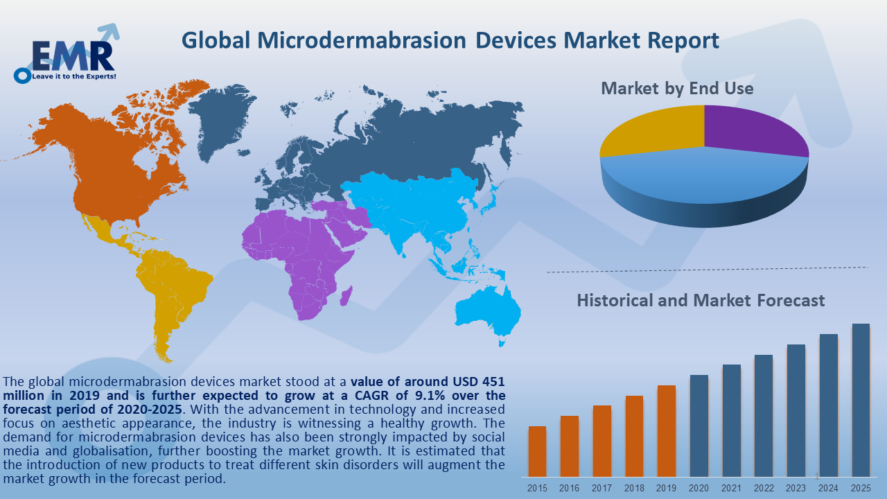 Global Microdermabrasion Devices Market Report and Forecast 2020-2025