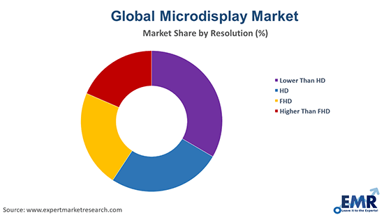 Microdisplay Market By Resolution