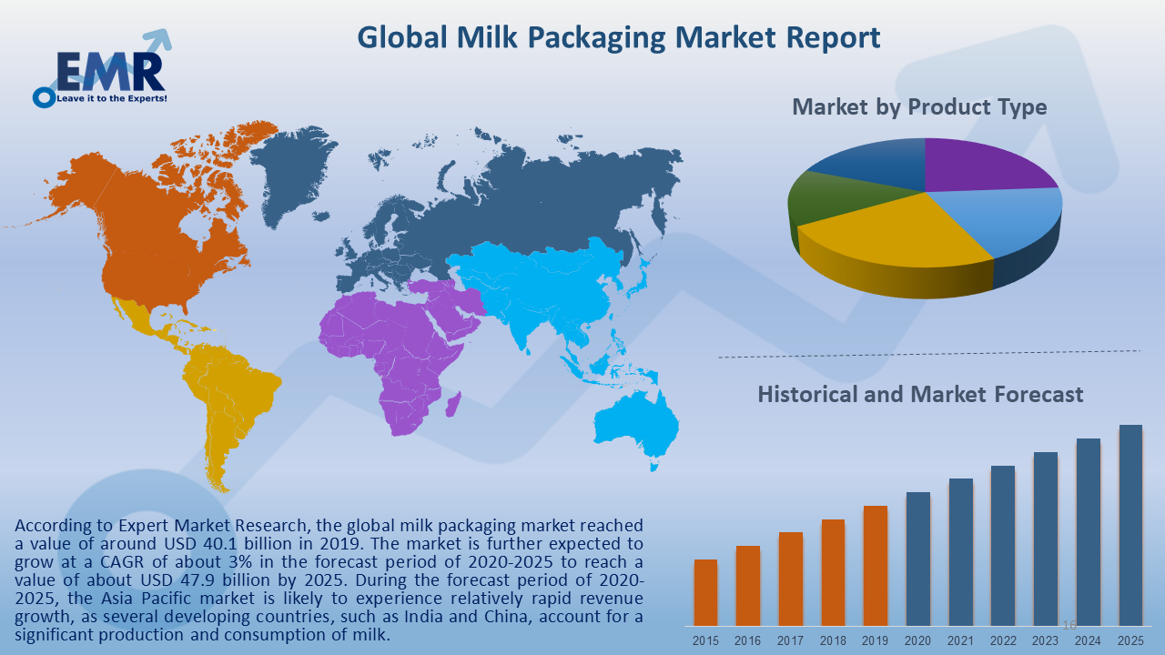 Global Milk Packaging Market Report and Forecast 2020-2025