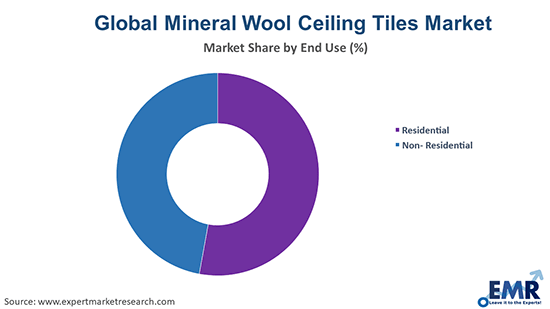 Mineral Wool Ceiling Tiles Market by End Use