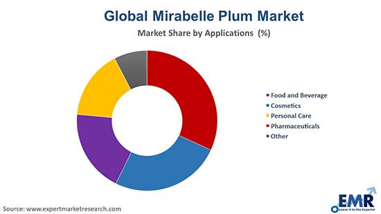 Mirabelle Plum Market by Application