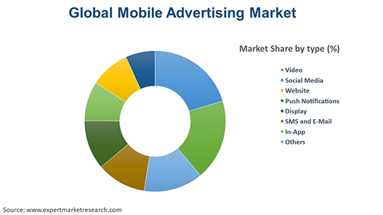 Global Mobile Advertising Market By Type
