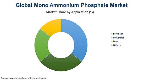 Global Mono Ammonium Phosphate Market By Application