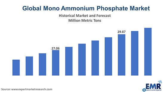 Global Mono Ammonium Phosphate Market