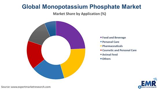 Monopotassium Phosphate Market by Application