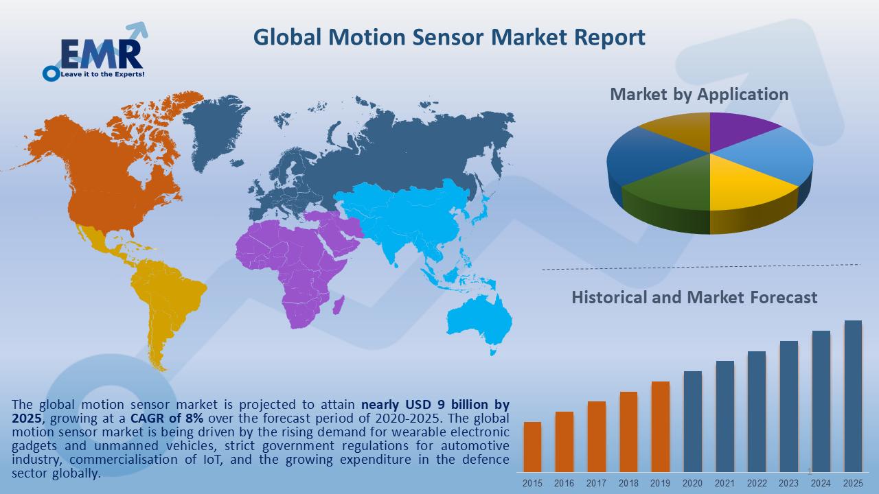 Global Motion Sensor Market Report and Forecast 2020-2025
