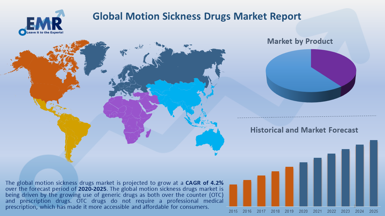 Global Motion Sickness Drugs Market Report and Forecast 2020-2025