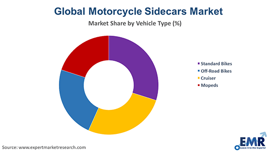 Motorcycle Sidecars Market by Vehicle Type