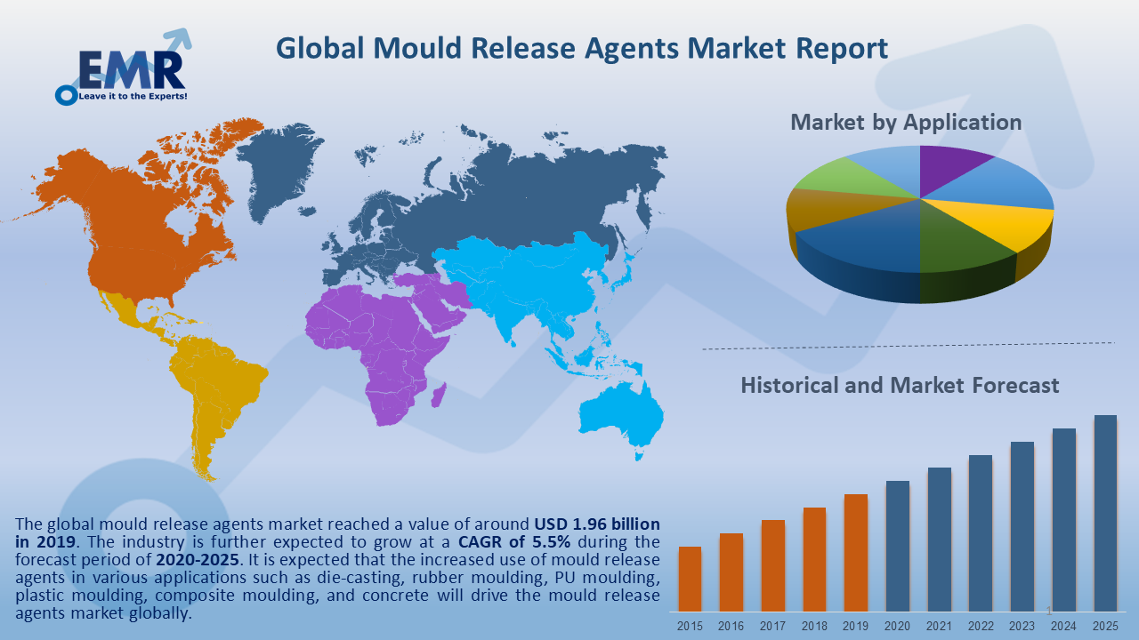 Global Mould Release Agents Market Report and Forecast 2020-2025