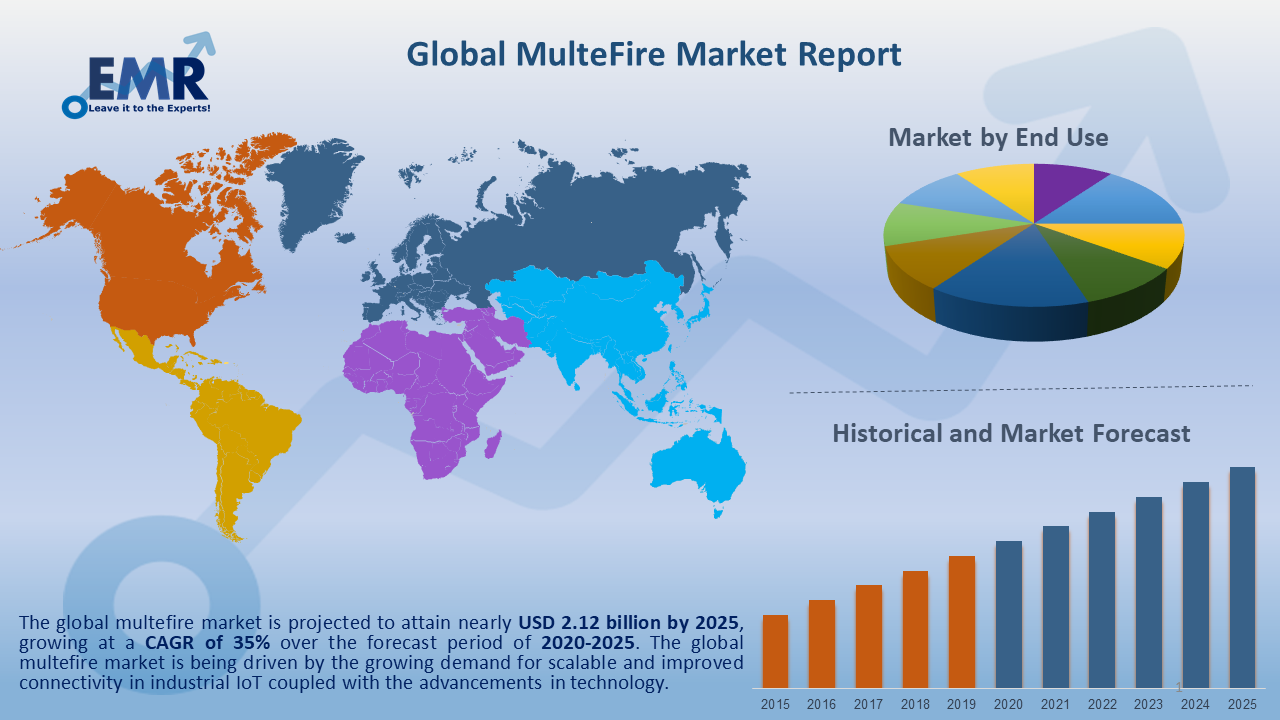 Global MulteFire Market Report and Forecast 2020-2025