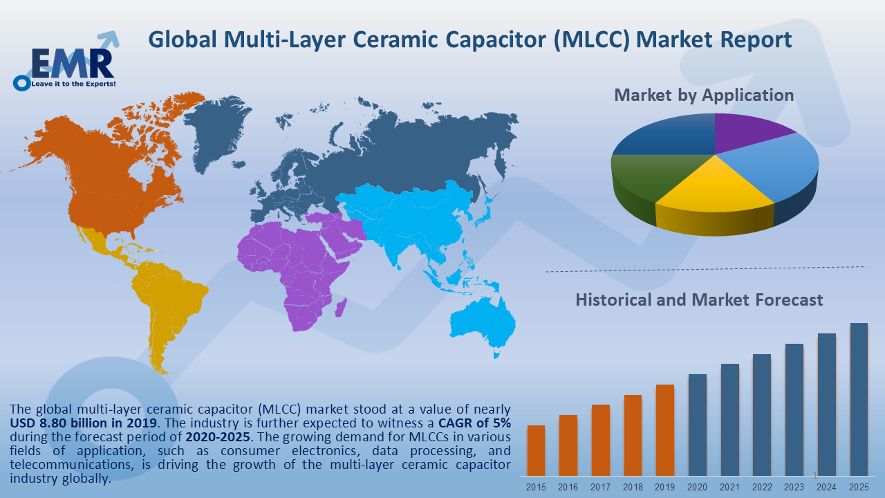Global Multi-Layer Ceramic Capacitor Market Report and Forecast 2020-2025