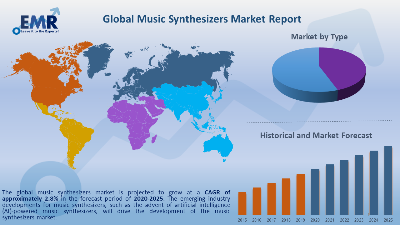 Global Music Synthesizers Market Report and Forecast 2020-2025