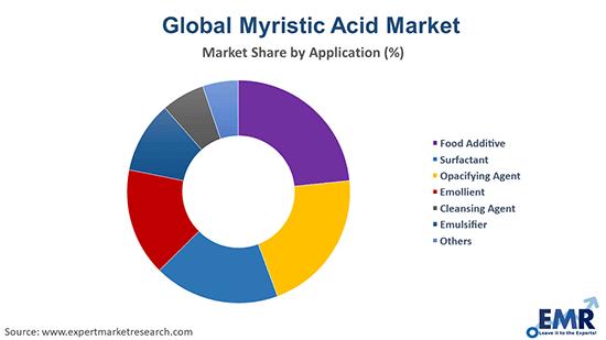 Myristic Acid Market by Application