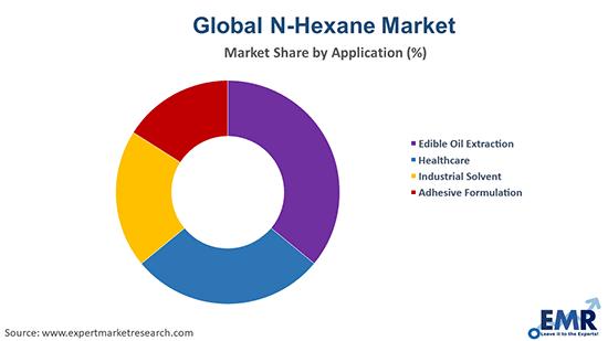 N-Hexane Market by Application