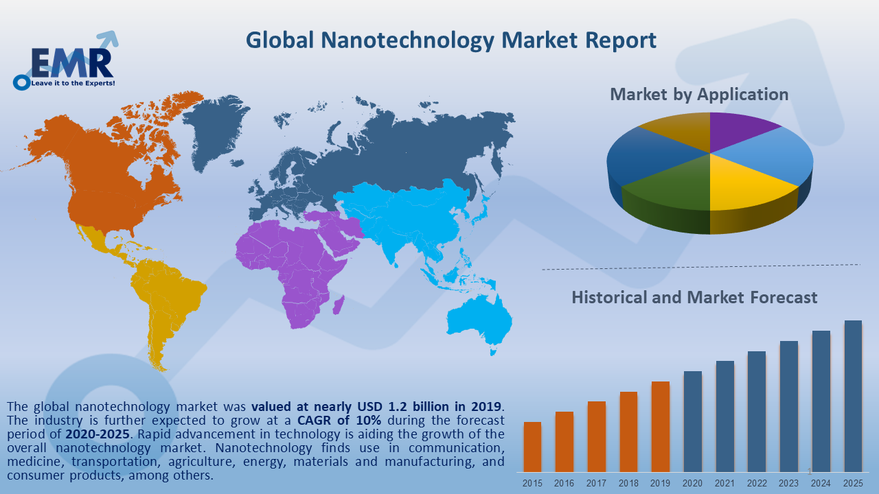Global Nanotechnology Market Report