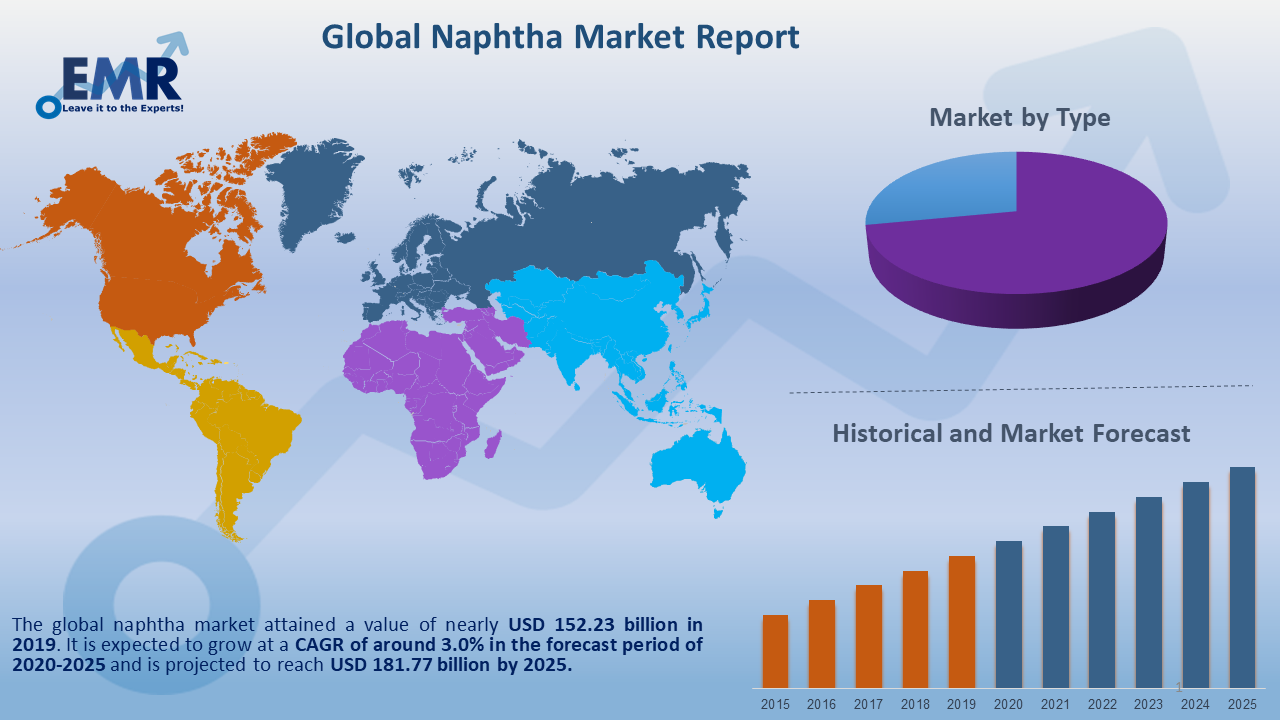 Global Naphtha Market Report and Forecast 2020-2025