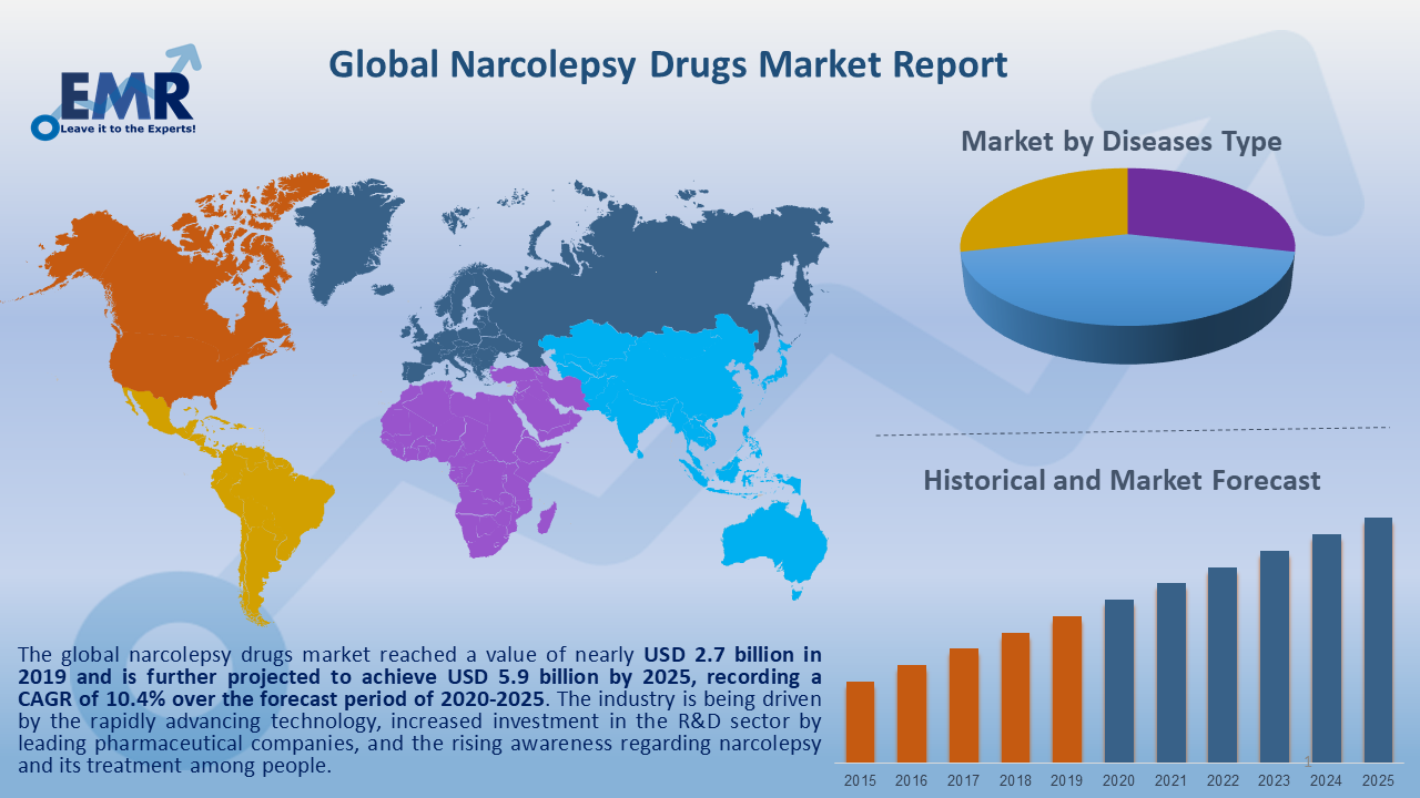 Global Narcolepsy Drugs Market Report and Forecast 2020-2025