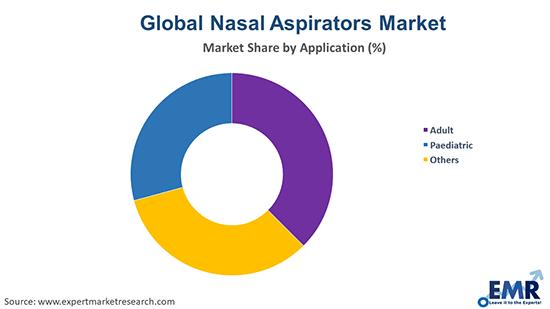 Nasal Aspirators Market by Application