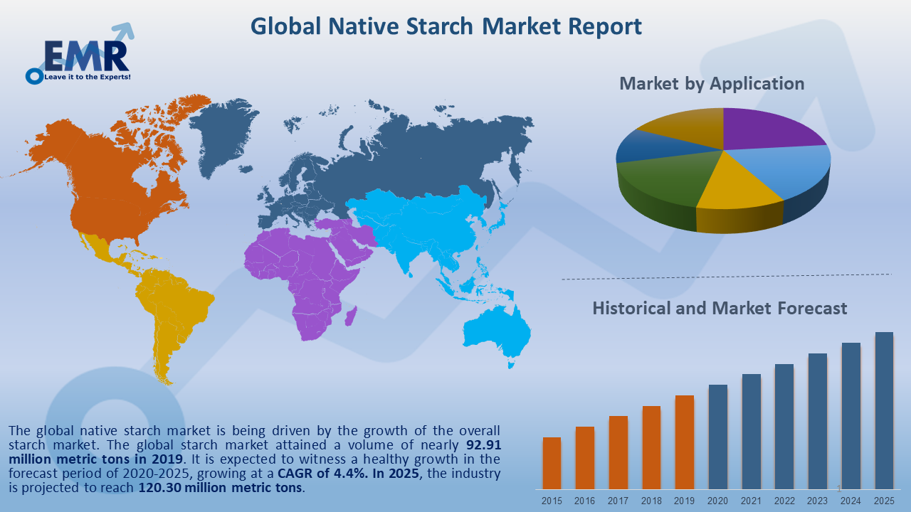 Global Native Starch Market Report and Forecast 2020-2025