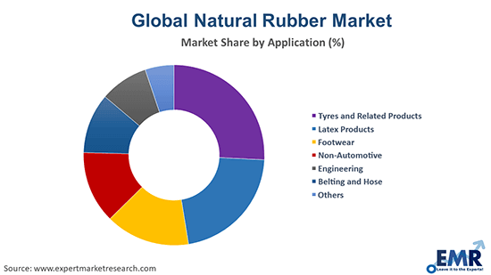 Natural Rubber Market