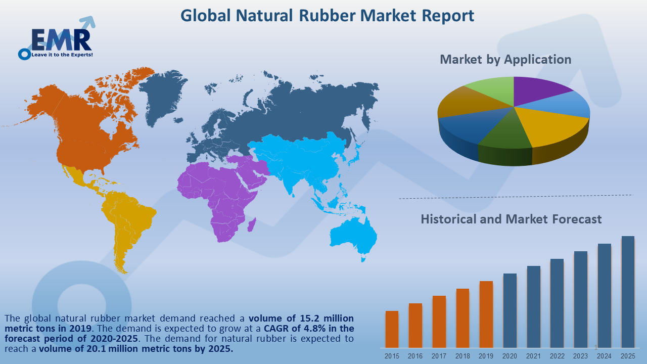 Global Natural Rubber Market Report and Forecast 2020-2025