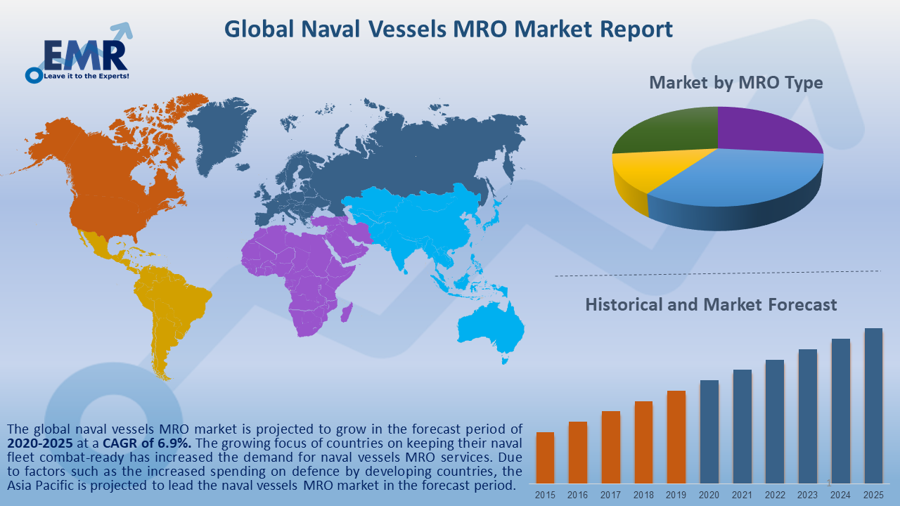 Global Naval Vessels MRO Market Report and Forecast 2020-2025