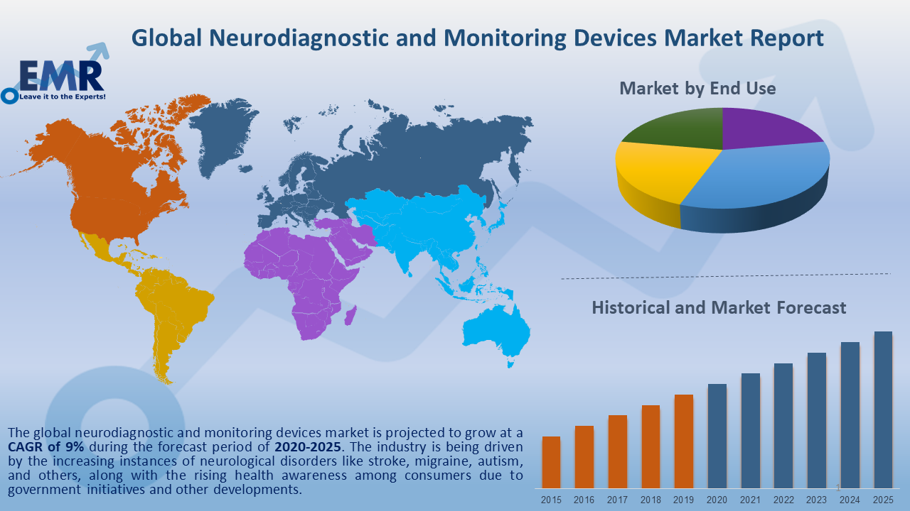 Global Neurodiagnostic and Monitoring Devices Market Report and Forecast 2020-2025