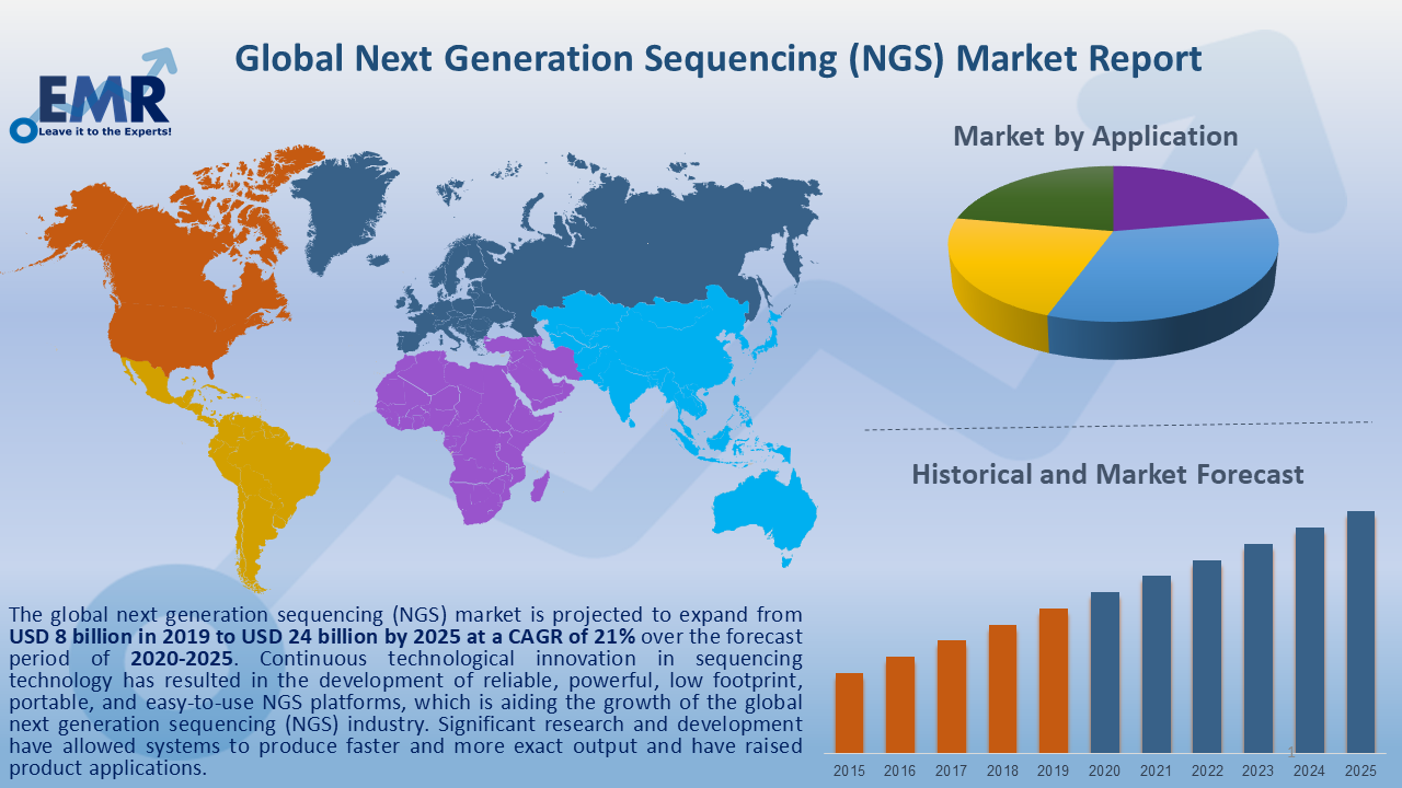 Global Next Generation Sequencing Market Report and Forecast 2020-2025