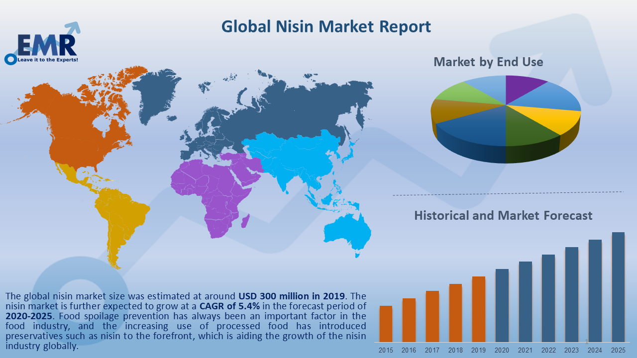 Global Nisin Market Report and Forecast 2020-2025