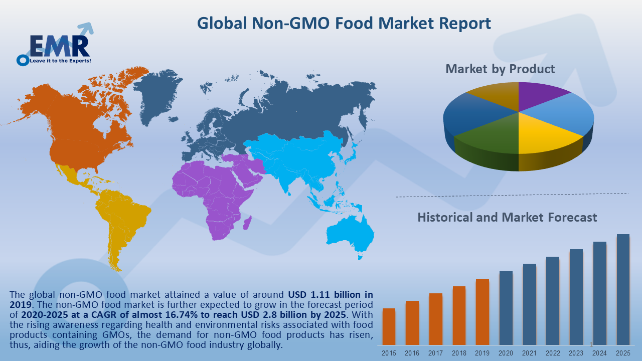 Global Non GMO Food Market Report and Forecast 2020-2025