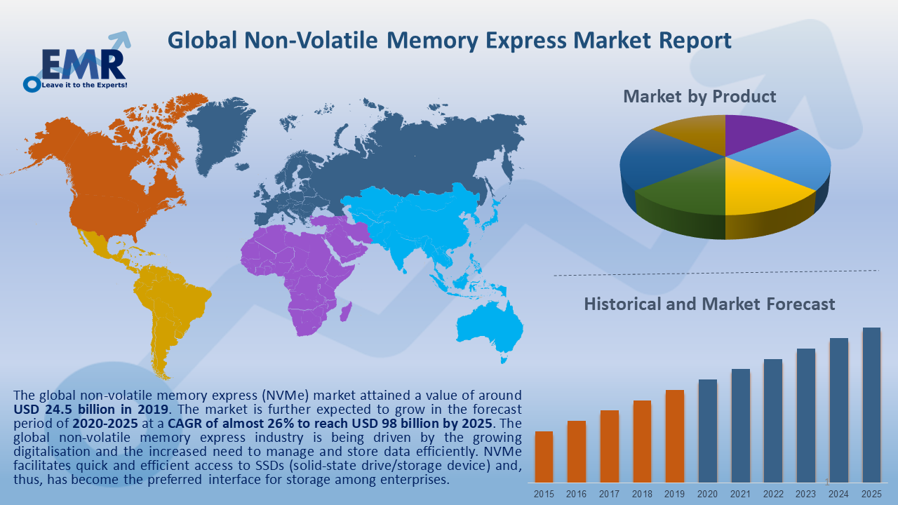 Global Non Volatile Memory Express Market Report and Forecast 2020-2025