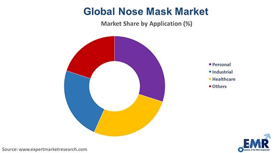 Nose Mask Market by Application
