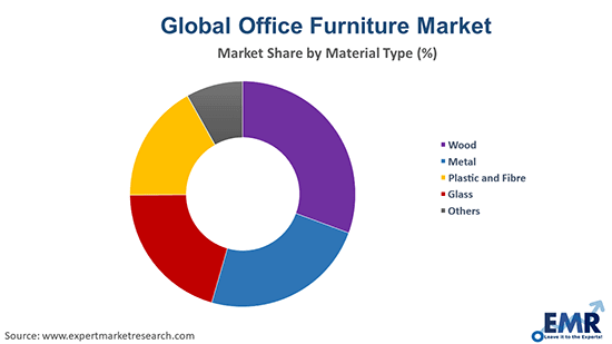 Office Furniture Market by Material Type