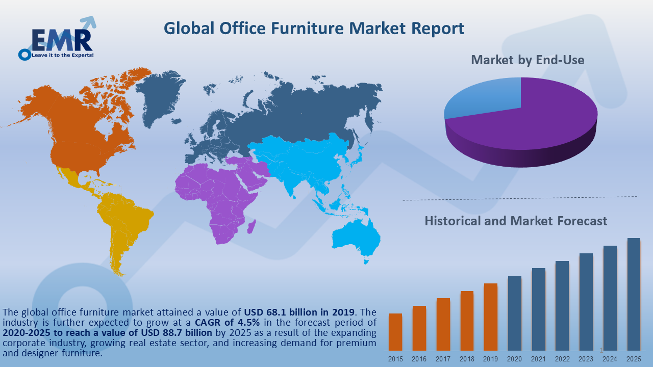 Global Furniture Market Report and Forecast 2020-2025