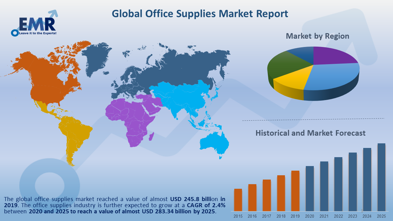 Global Office Supplies Market Report and Forecast 2020-2025