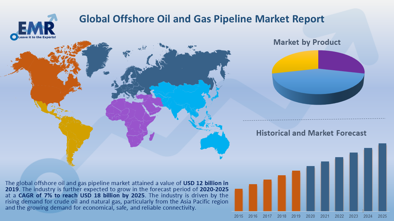 Global Offshore Oil and Gas Pipeline Market Report and Forecast 2020-2025