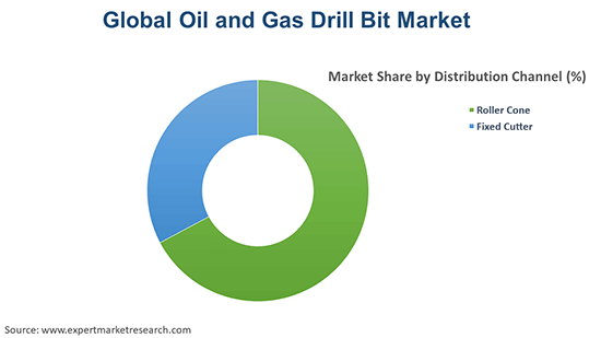 Global Oil and Gas Drill Bit Market By Distribution Channel