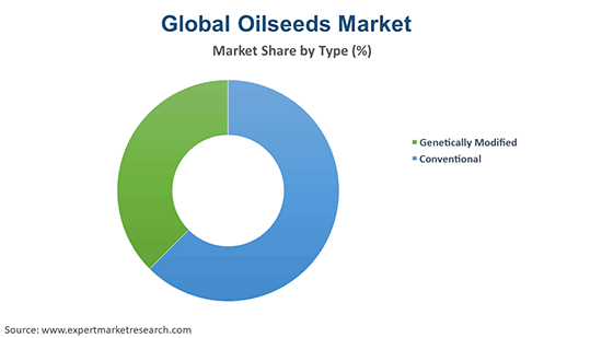 Global Oilseeds Market By Type