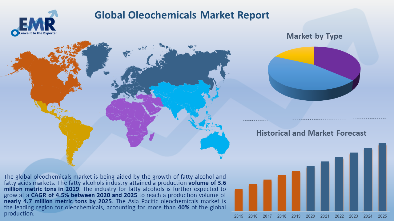 Global Oleochemicals Market Report and Forecast 2020-2025