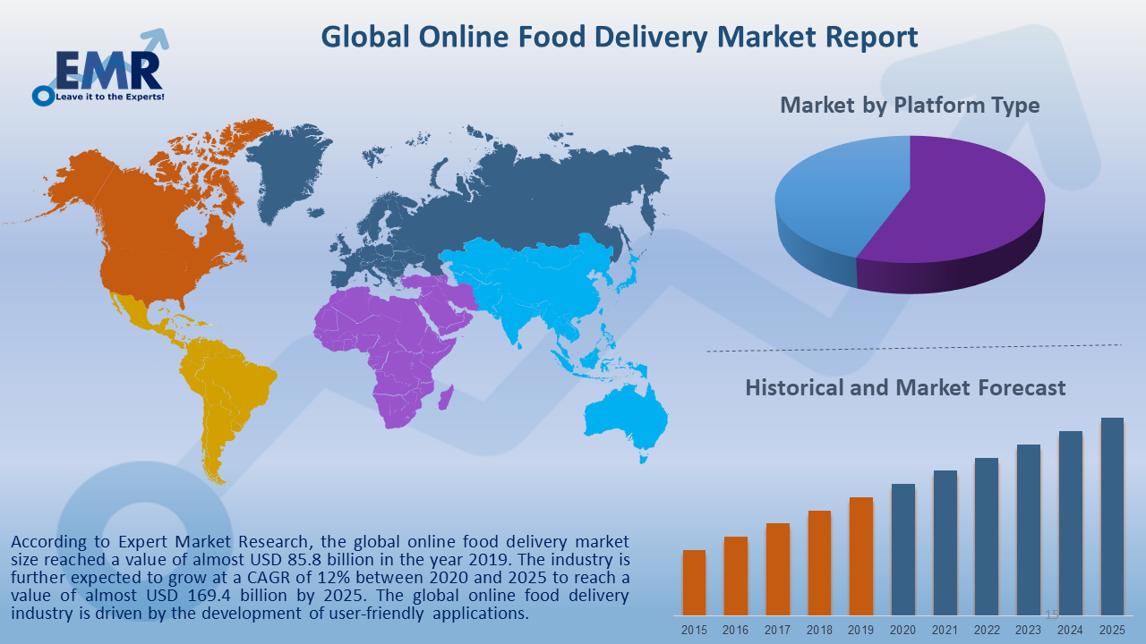 Global Online Food Delivery Market Report and Forecast 2020-2025