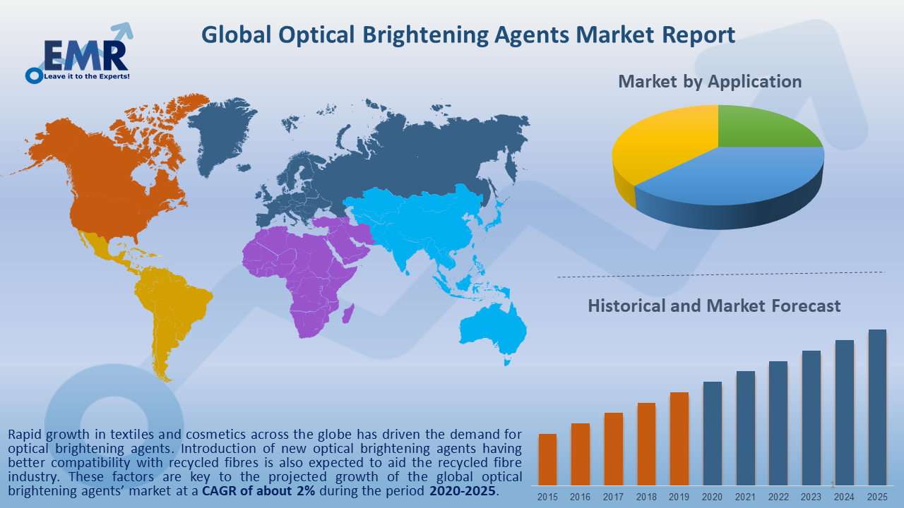 Global Optical Brightening Agents Market Report and Forecast 2020-2025