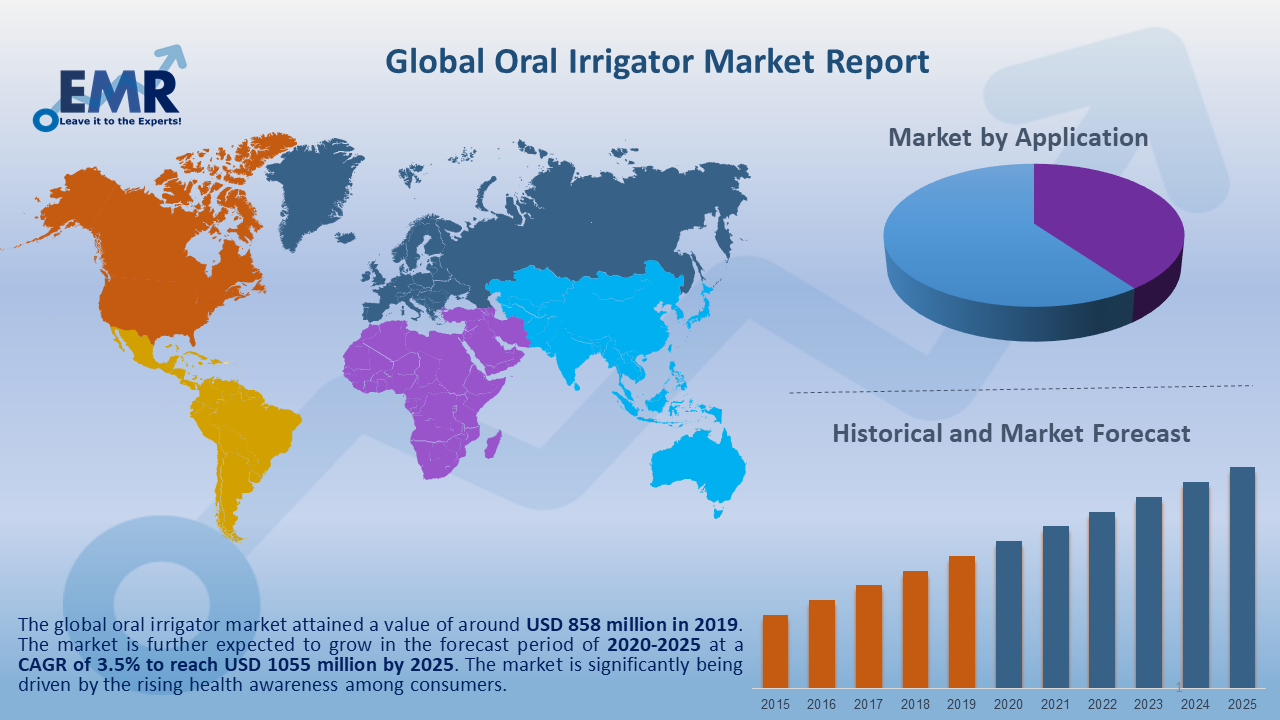 Global Oral Irrigator Market Report and Forecast 2020-2025